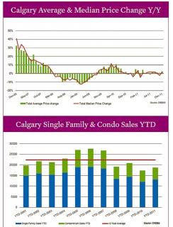 YYC YTD real estate stats