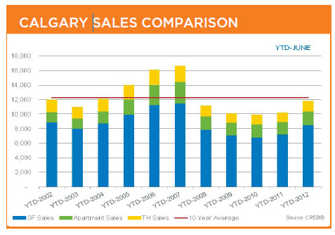 Calgary Real Estate Market As Expected