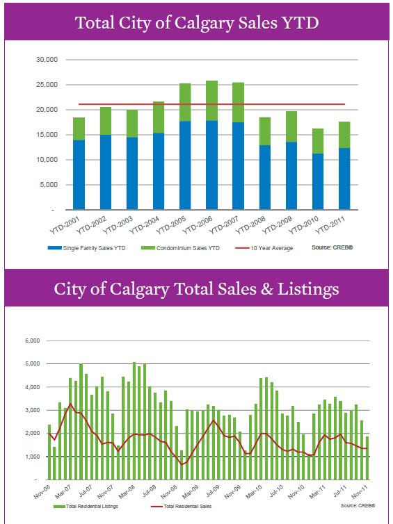 YYC November real estate stats