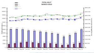 Graph April